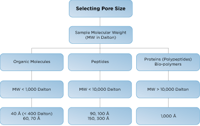 Selecting your silica depending on the pore size
