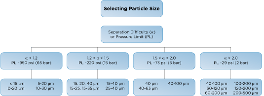 Selecting your silica depending on the particle size