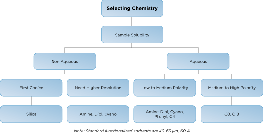 Selecting your silica depending on your chemistry
