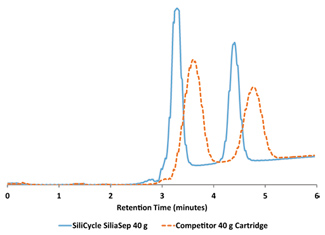 Graphic of SiliCycle SiliaSep 40g vs Competitor 40g Cartridge