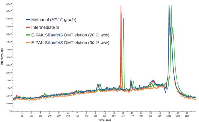 E-PAK case study: side reaction investigation