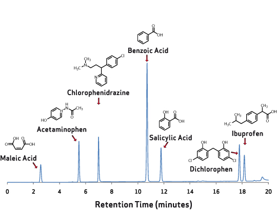 chr-c-aq-c18-acidic-basic-commercial-drugs.jpg