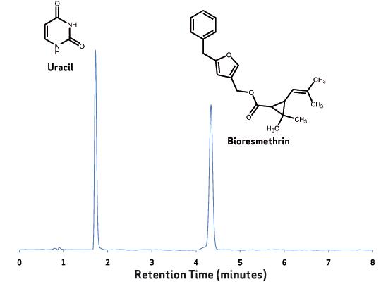 xdb-c18-uracil-bioresmethrin
