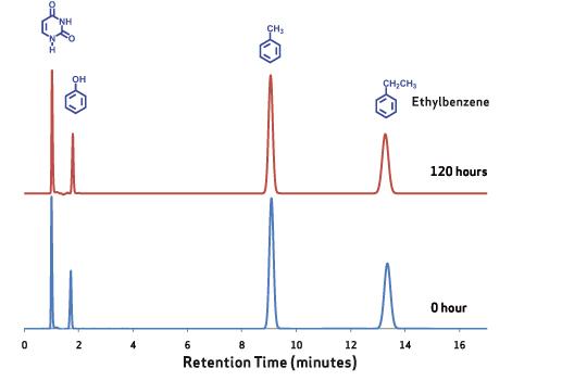 chr-c-xtfidelity-ethylbenzene
