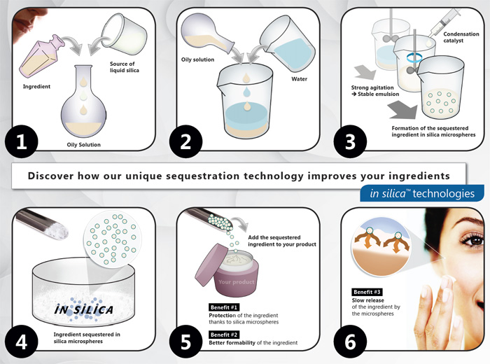 how in silica™ improves your cosmetic ingredients