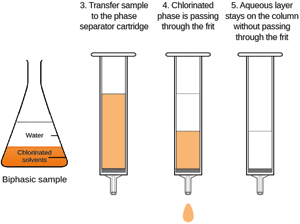 SiliaPrep Phase Separator Cartridges Typical Experimental Procedure
