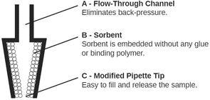 SiliaPrep Tips Micro-SPE Cartridges
