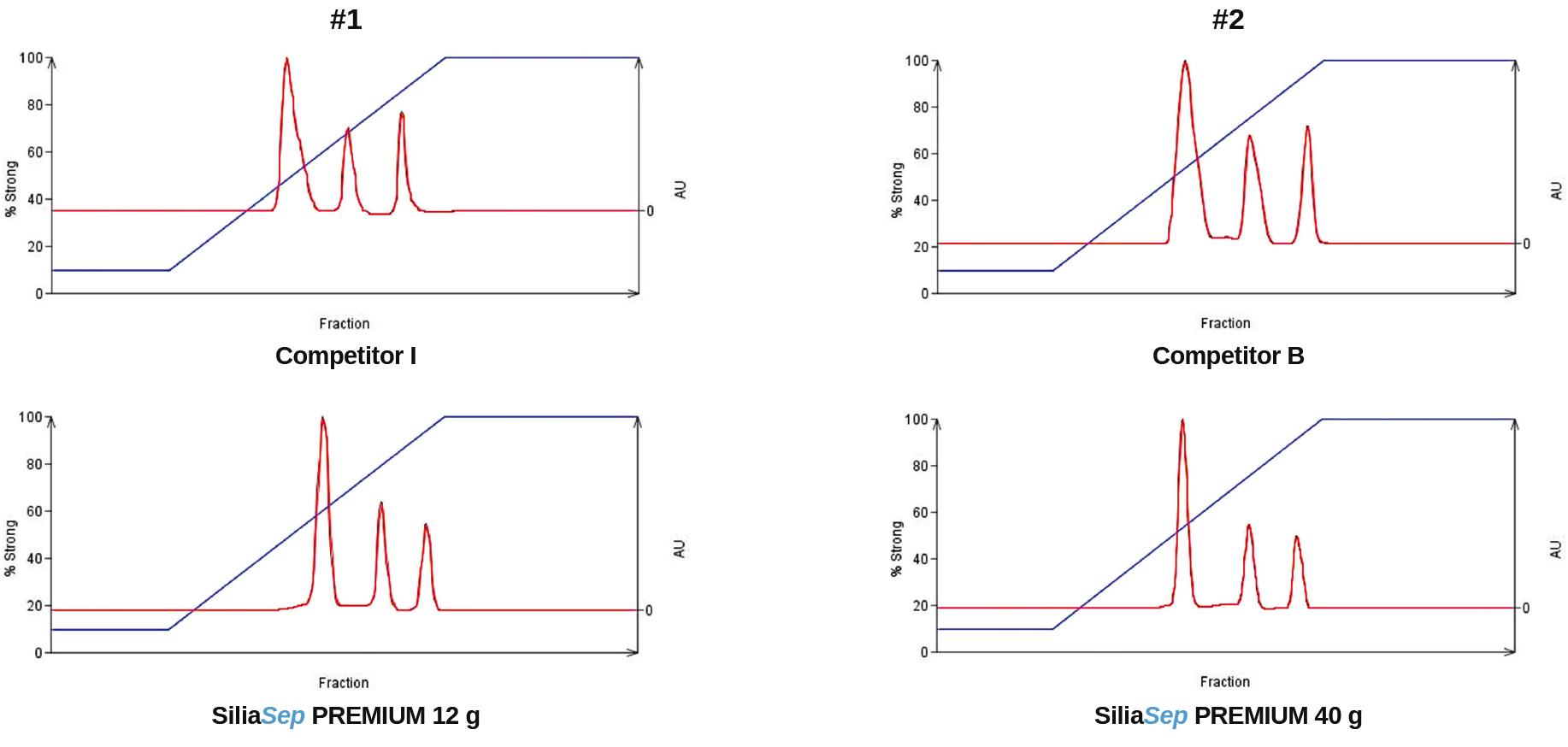 SiliaSep PREMIUM Scalability