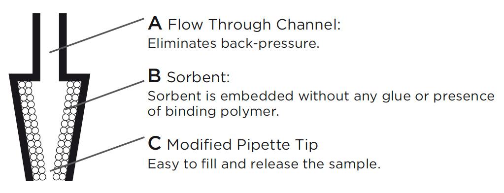 Flow Through Channel